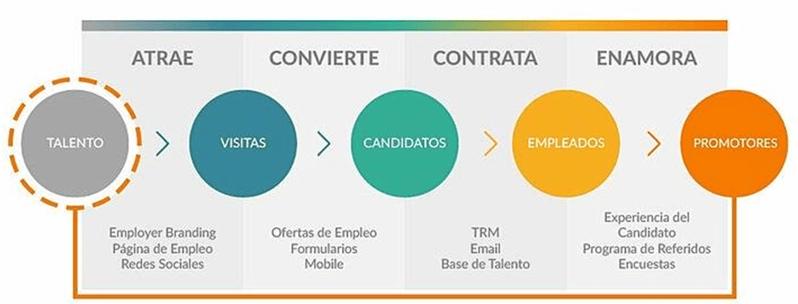 Las 4 fases del Inbound Recruitment
