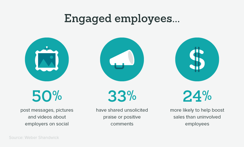 important-employee-engagement-engaged-employee-stats