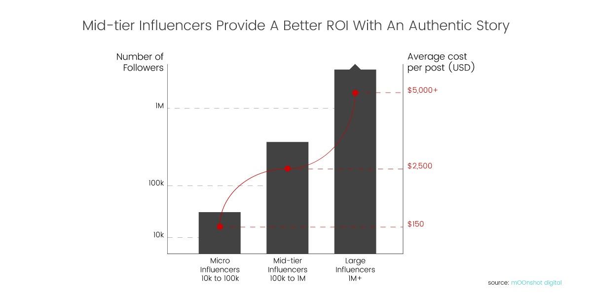 luxe-digital-luxury-influencer-marketing-cost