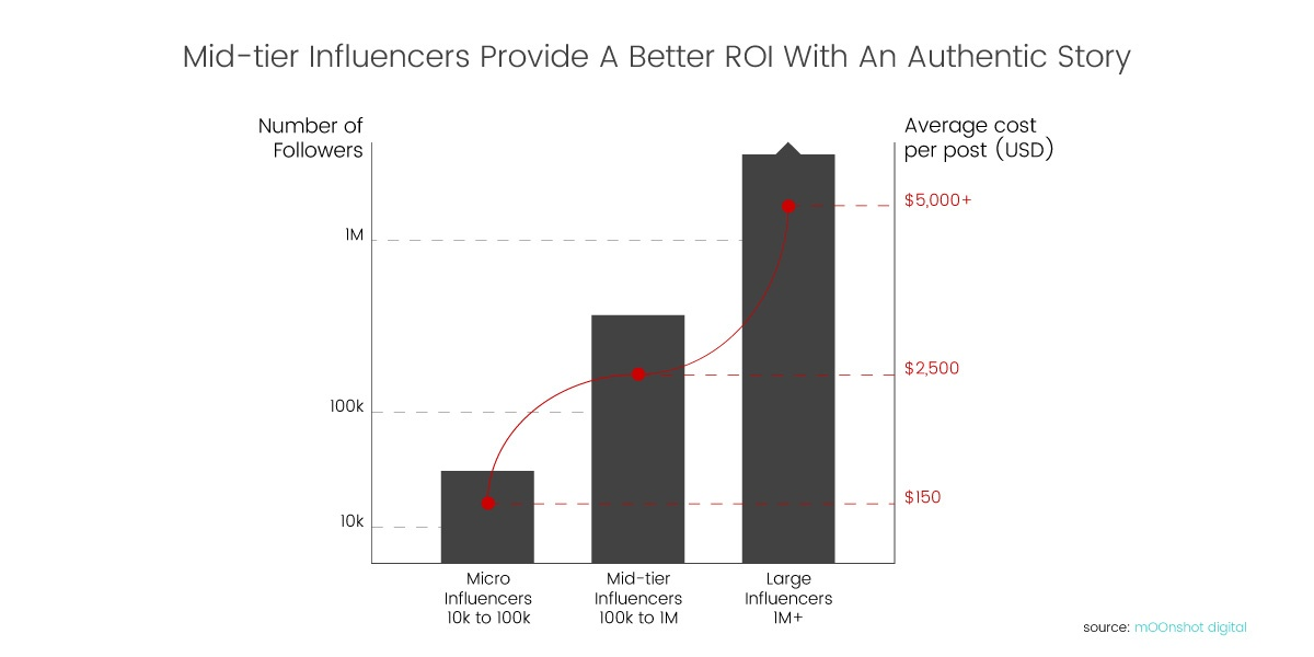 luxe-digital-luxury-influencer-marketing-cost