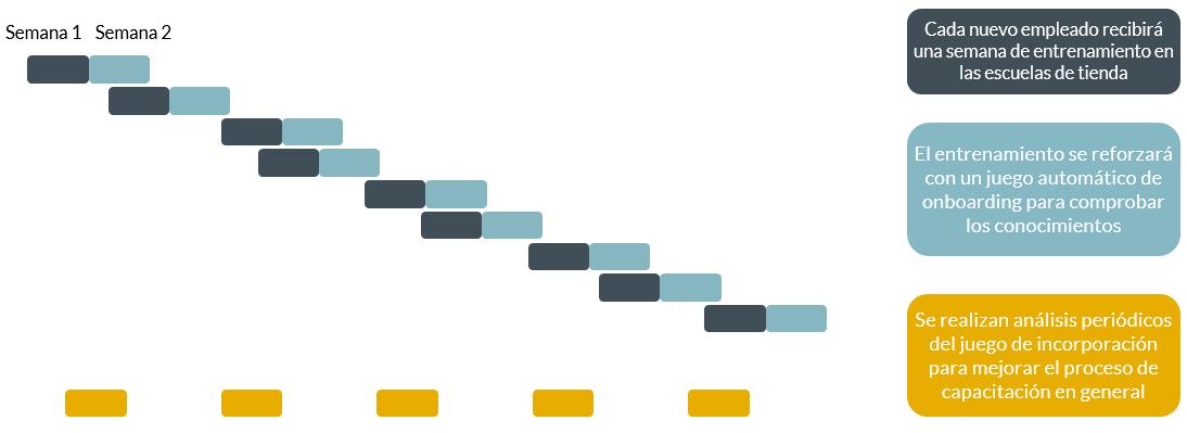 retail - estrategia - comunicación - motivación - retos - solución - formación - covid19 - coronavirus - ventas - resultados