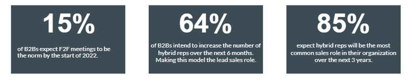 pharmaceutical - HCPs - hybrid - sales - model - digital - channels - product launch