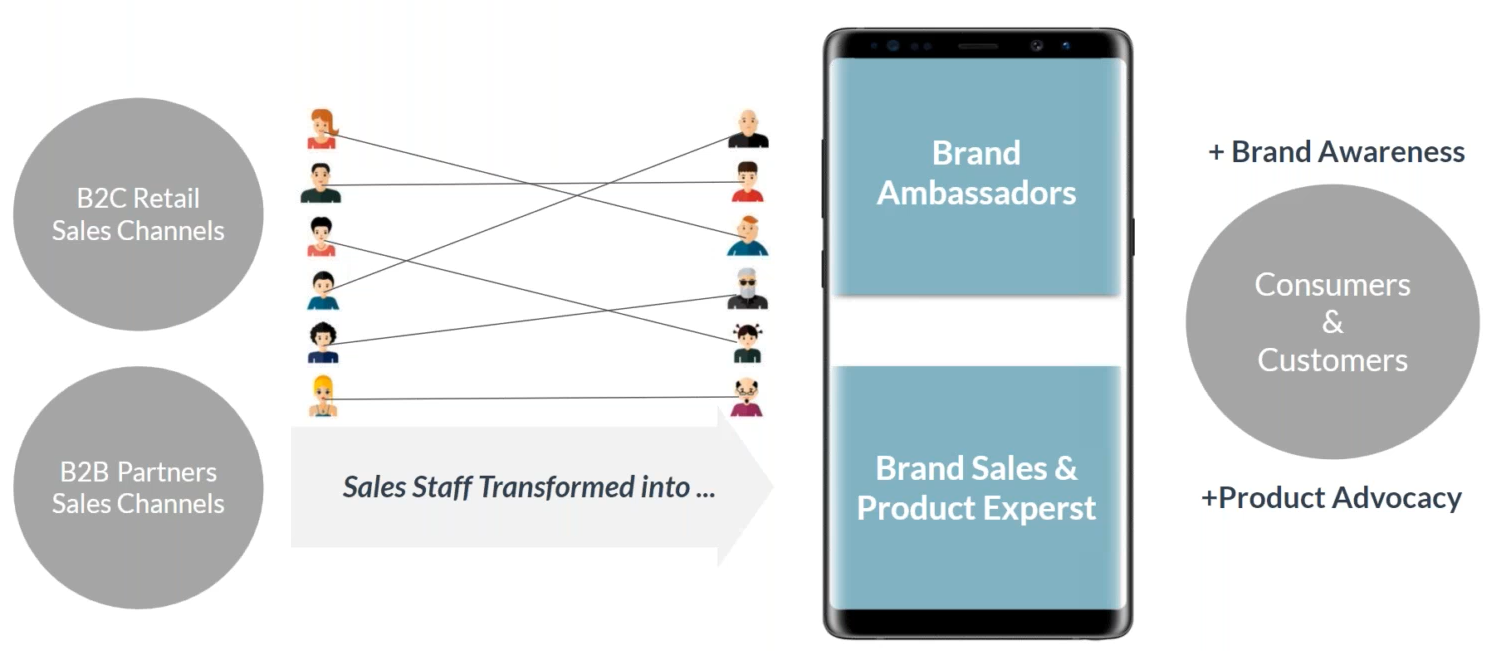 increase - sales - brand awareness - channel partners - channel staff - gamification - product launch - training - brand ambassadors - product expert