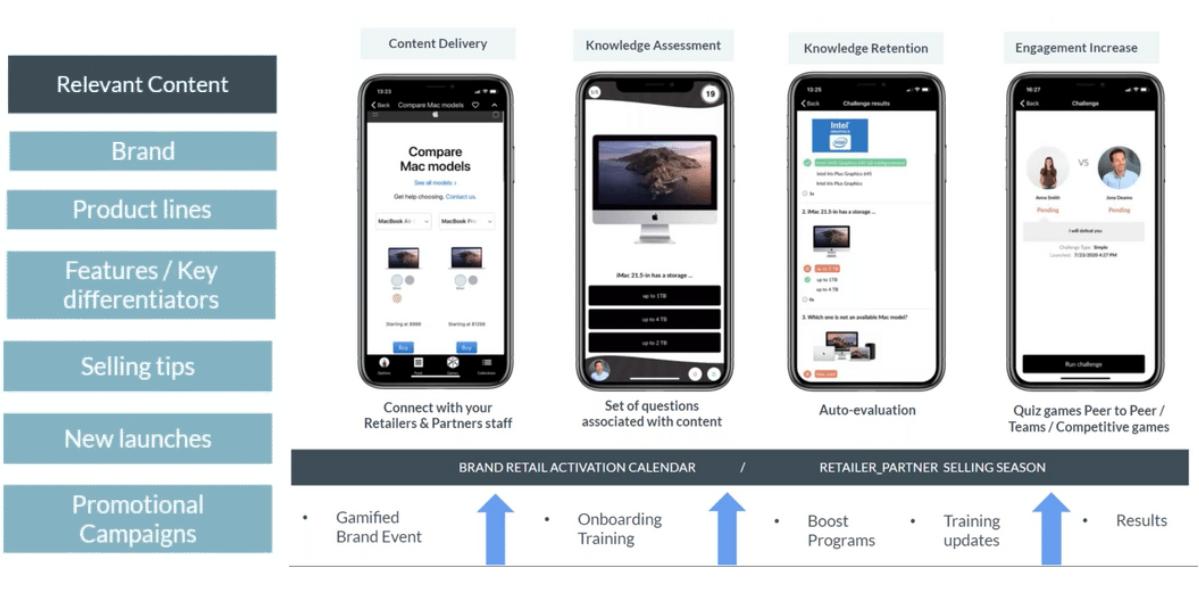 aumentar - ventas - marca - channel partners - personal del canal - gamificación - lanzamiento productos - formación - experto