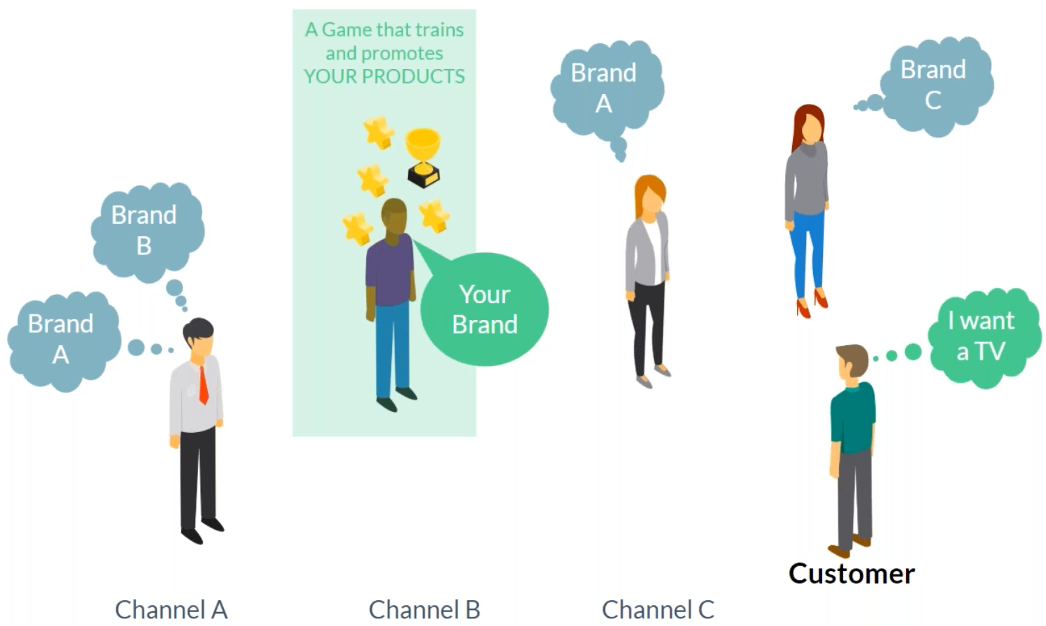 sales - channel - training - brand - atrivity - engagement - measure - covid19 - employees